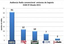 RADIO SEGOVIA termina el 2015 como líder de audiencia en la provincia