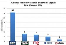 Radio Segovia reafirma su liderazgo y aumenta su distancia respecto al resto de emisoras