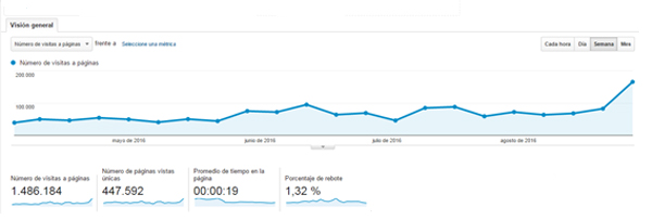grafica-web-radiosegovia-hasta-agosto-2016
